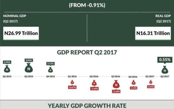 Nigeria Recession - OLORISUPERGAL