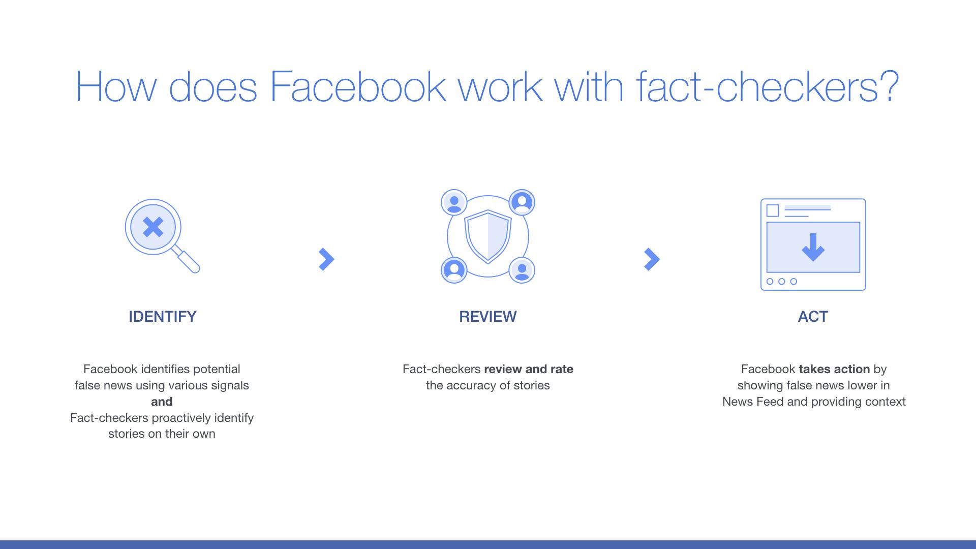 facebook fact checkers - olorisupergal